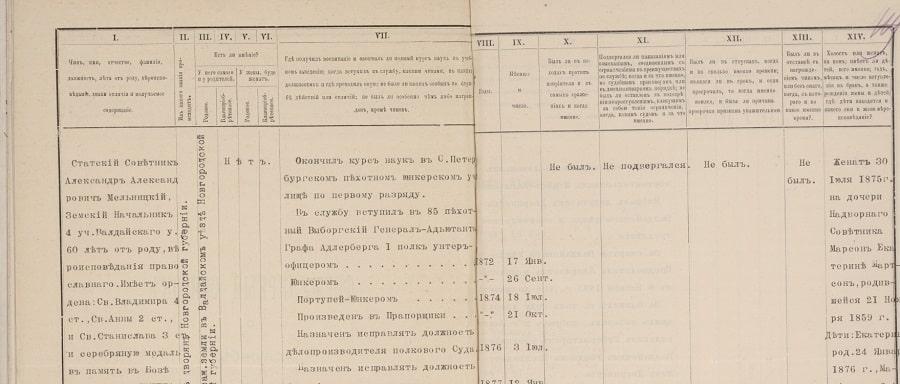 формулярный список Александра Александровича Мельницкого