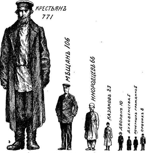 Сословия в России. Относительная численность населения