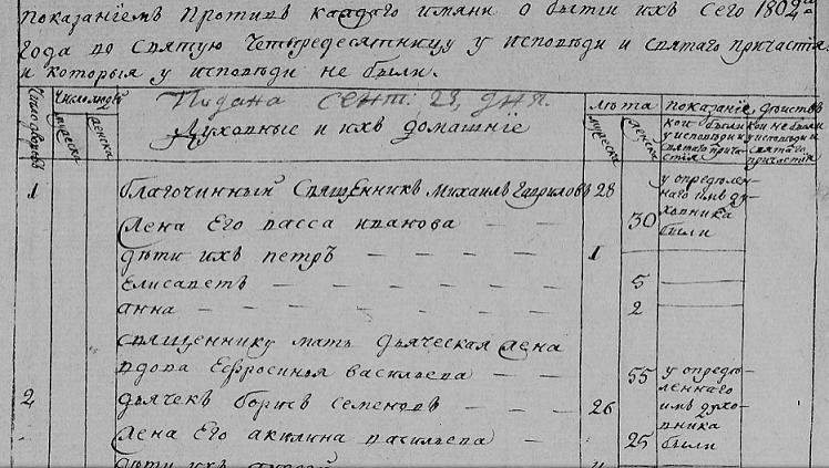 Исповедные росписи. Вышневолоцкий уезд.